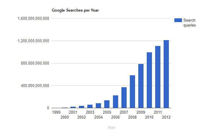 A bar graph showing the exponential increase in Google searches between 1999 and 2012