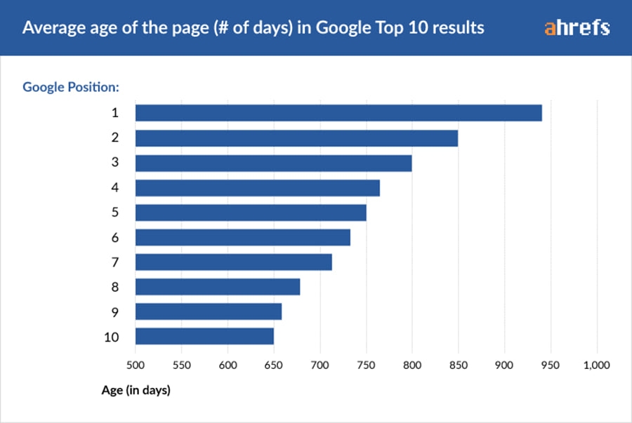 average age of page one rankings chart