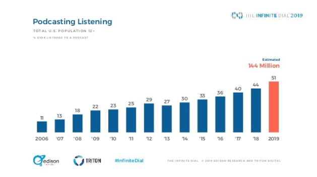 A char chart showing the steady growth in podcast listening among the US population.